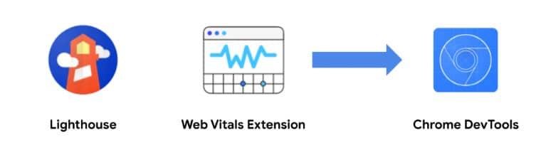 Web Vitals