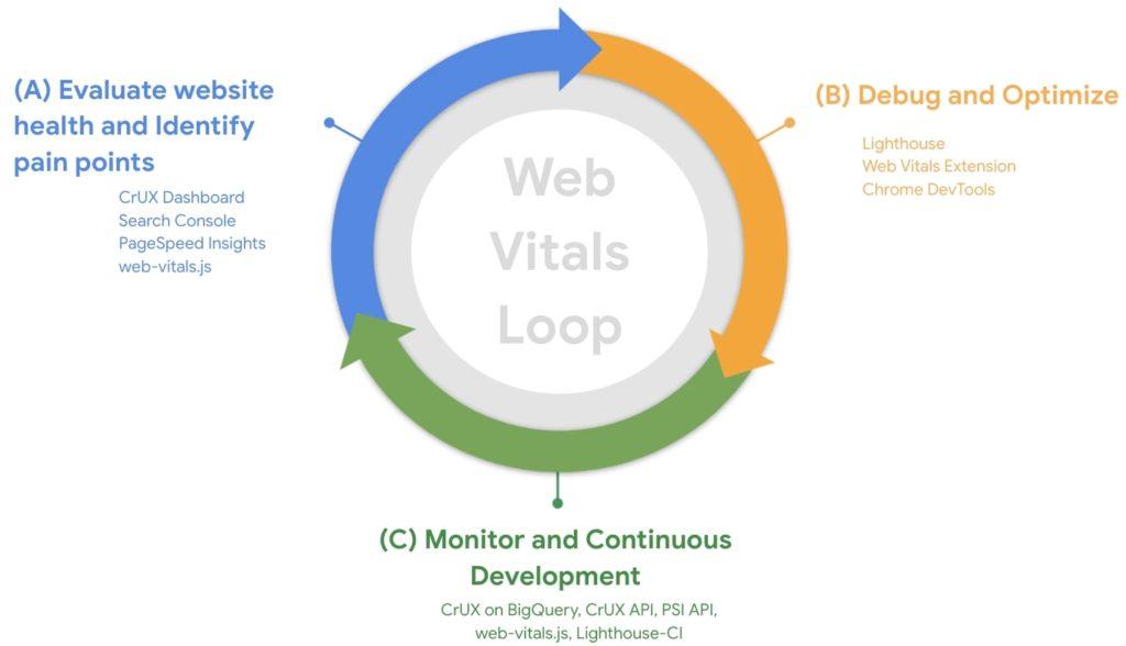 Flujo de trabajo de las core web vitals